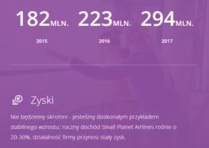 Polski Small Planet nadal chwali się swoimi wynikami